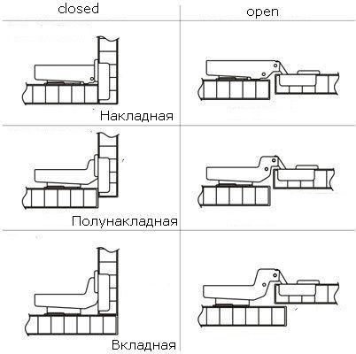 Мебельные петли используются